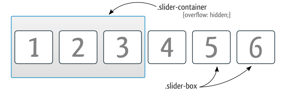 CSS slider overview