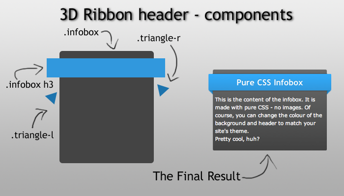 Infobox with Pure CSS 3D Ribbon - CSS on Wikidot